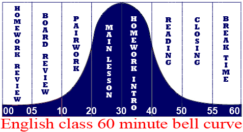 60 minute bell curve - TEFL English Teachers